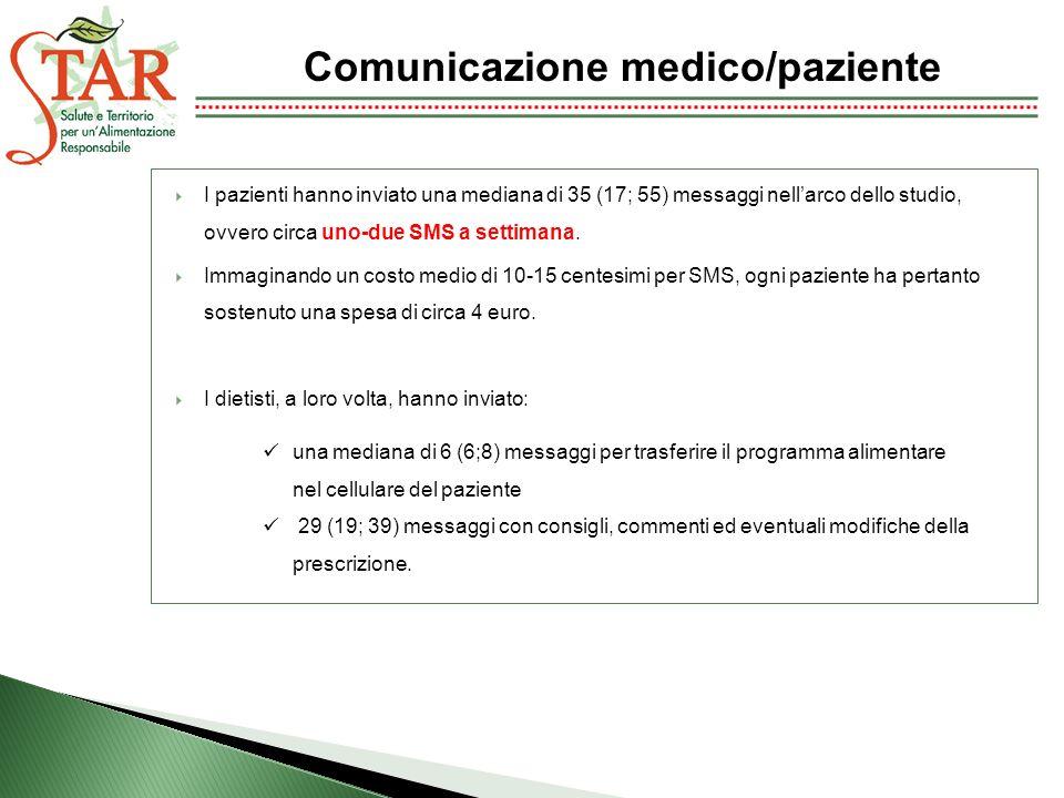 I pazienti hanno inviato una mediana di 35 (17; 55) messaggi nellarco dello studio, ovvero circa uno-due SMS a settimana. Immaginando un costo medio d