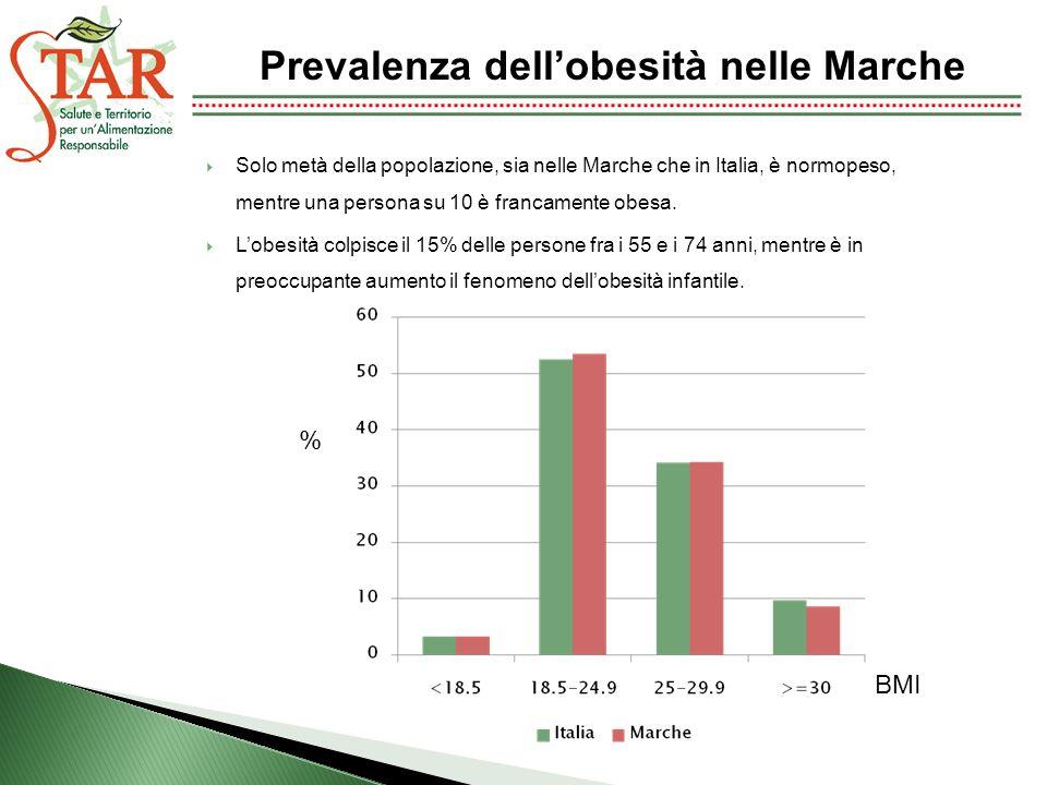 Solo metà della popolazione, sia nelle Marche che in Italia, è normopeso, mentre una persona su 10 è francamente obesa. Lobesità colpisce il 15% delle
