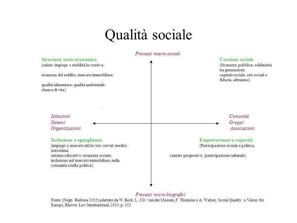 Qualità sociale IstituzioniComunità SistemiGruppi OrganizzazioniAssociazioni Organizzazioni Associazioni Inclusione e eguaglianzaEmpowerment e capacit