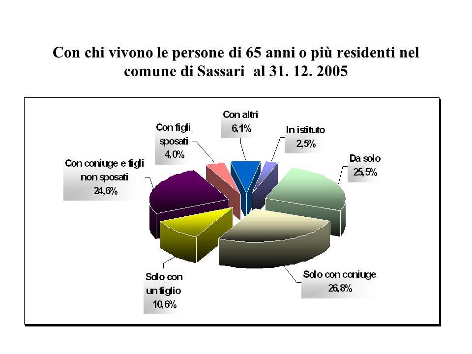 Con chi vivono le persone di 65 anni o più residenti nel comune di Sassari al 31. 12. 2005