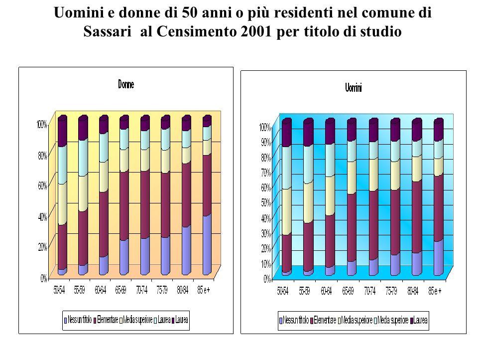 Uomini e donne di 50 anni o più residenti nel comune di Sassari al Censimento 2001 per titolo di studio