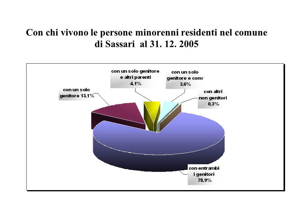 Con chi vivono le persone minorenni residenti nel comune di Sassari al 31. 12. 2005