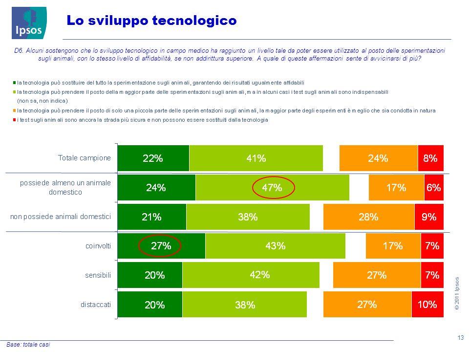 13 © 2011 Ipsos Lo sviluppo tecnologico Base: totale casi D6.