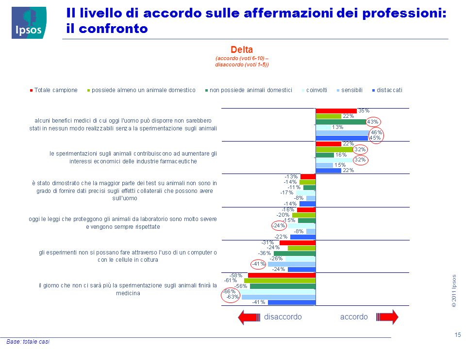 15 © 2011 Ipsos Il livello di accordo sulle affermazioni dei professioni: il confronto Base: totale casi accordodisaccordo Delta (accordo (voti 6-10) – disaccordo (voti 1-5))