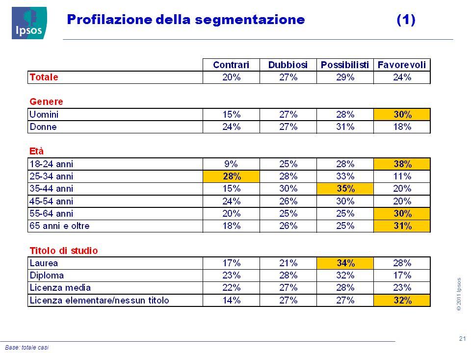 21 © 2011 Ipsos Profilazione della segmentazione(1) Base: totale casi
