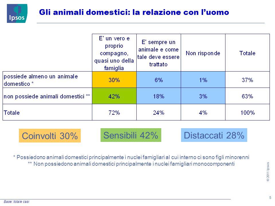 6 © 2011 Ipsos Il rapporto uomo animale Base: totale casi D1.