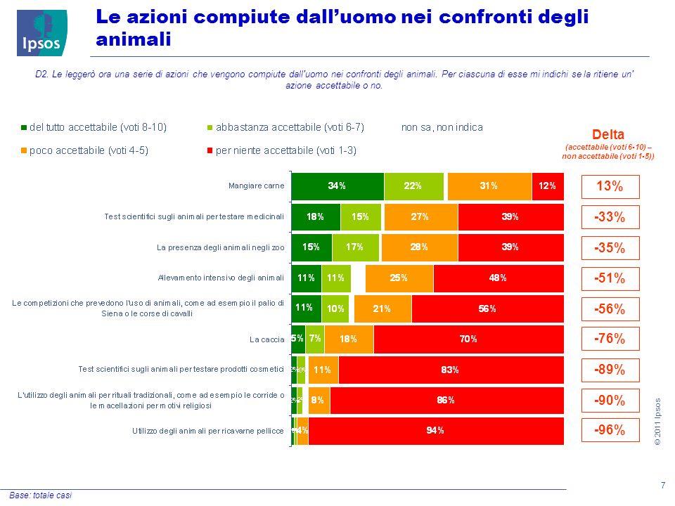 7 © 2011 Ipsos Le azioni compiute dalluomo nei confronti degli animali Base: totale casi D2.