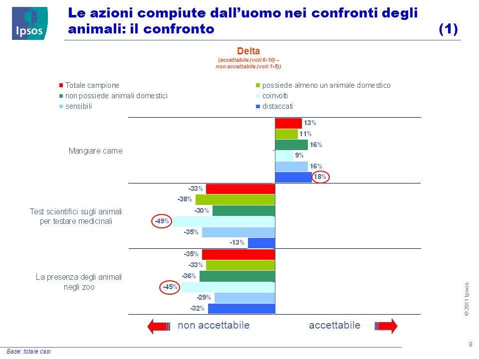 8 © 2011 Ipsos Le azioni compiute dalluomo nei confronti degli animali: il confronto (1) Base: totale casi accettabilenon accettabile Delta (accettabile (voti 6-10) – non accettabile (voti 1-5))