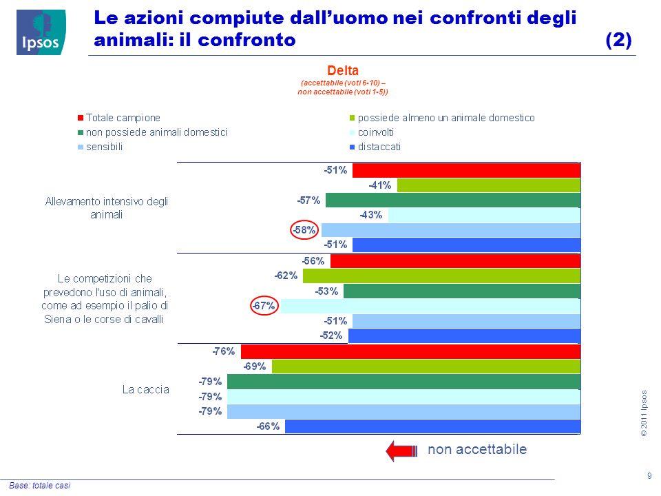 9 © 2011 Ipsos Le azioni compiute dalluomo nei confronti degli animali: il confronto (2) Base: totale casi non accettabile Delta (accettabile (voti 6-10) – non accettabile (voti 1-5))