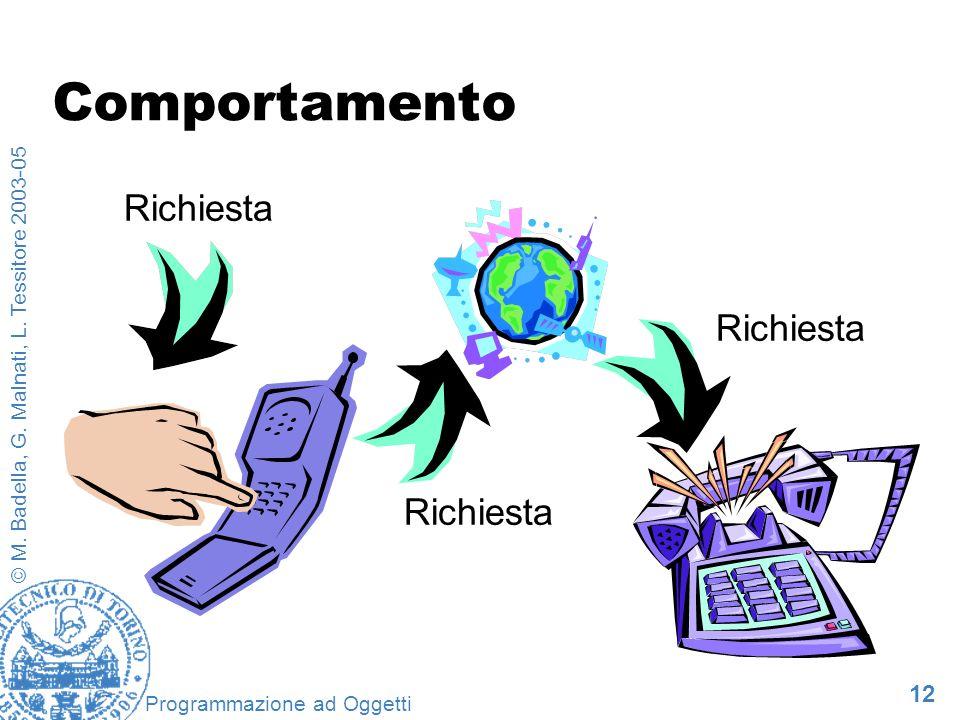 12 © M. Badella, G. Malnati, L. Tessitore 2003-05 Programmazione ad Oggetti Comportamento Richiesta