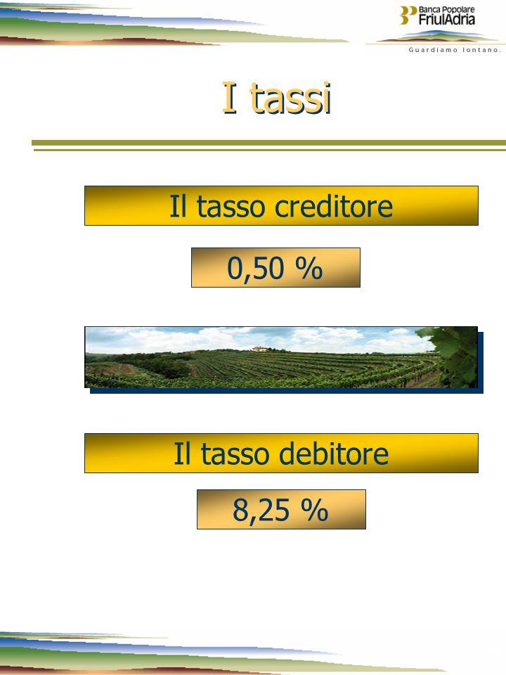 9 9 I tassi Il tasso creditore 0,50 % Il tasso debitore 8,25 % Tassi in vigore al 20.8.2004