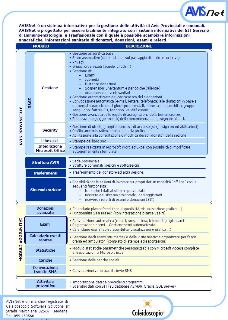 AVIS PROVINCIALE MODULI AGGIUNTIVI AVISNet è un marchio registrato di Caleidoscopio Software Solutions srl Strada Martiniana 325/A – Modena Tel. 059.4