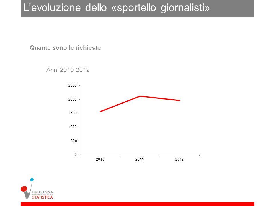 Levoluzione dello «sportello giornalisti» Anni 2010-2012 Quante sono le richieste