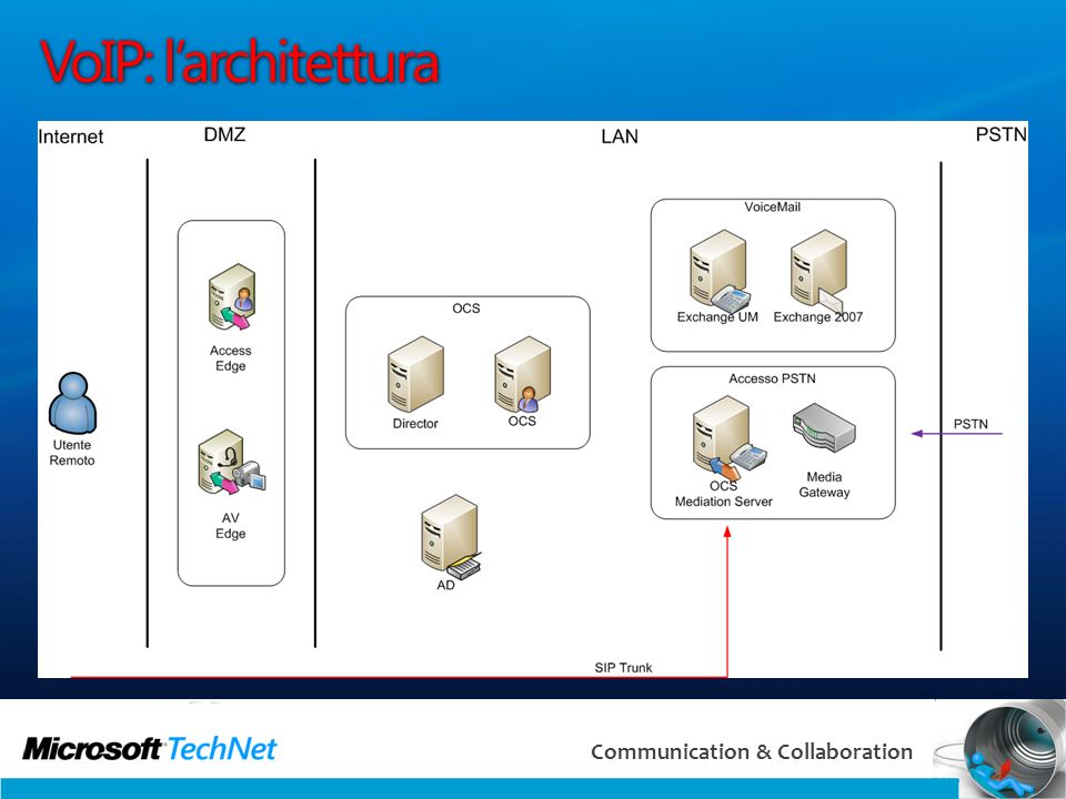 14 Communication & Collaboration VoIP: larchitettura