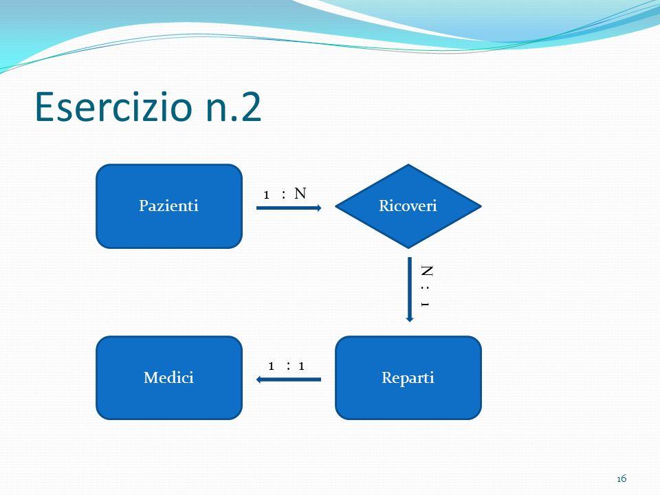 Esercizio n.2 16 Reparti Pazienti Medici Ricoveri 1 : N N : 1 1 : 1