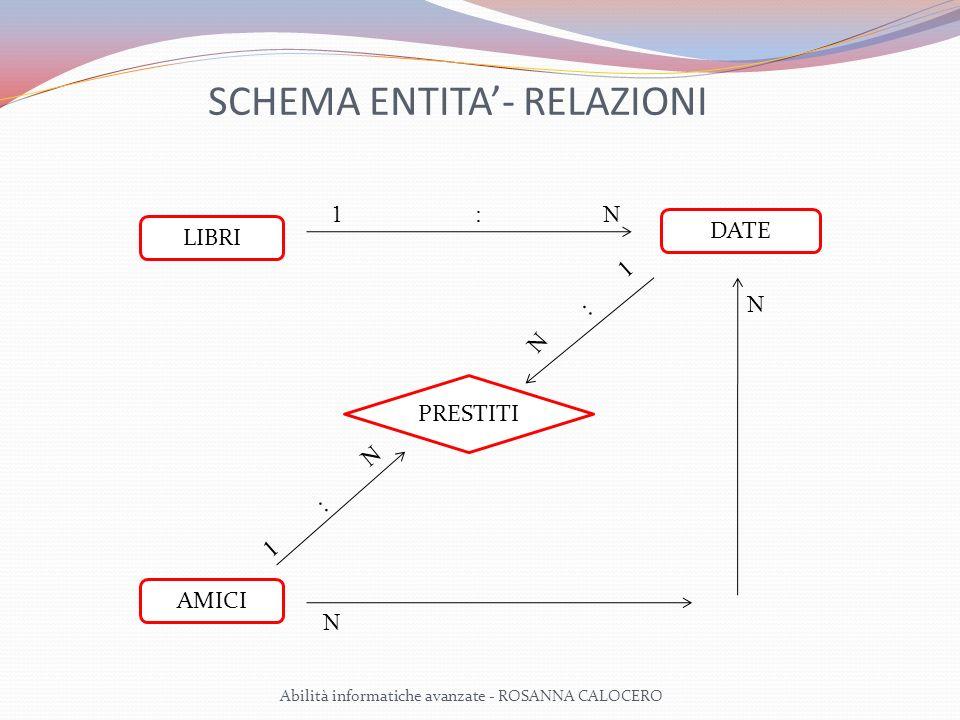 SCHEMA ENTITA- RELAZIONI LIBRI DATE PRESTITI AMICI 1N: 1 : N N : 1 N N Abilità informatiche avanzate - ROSANNA CALOCERO