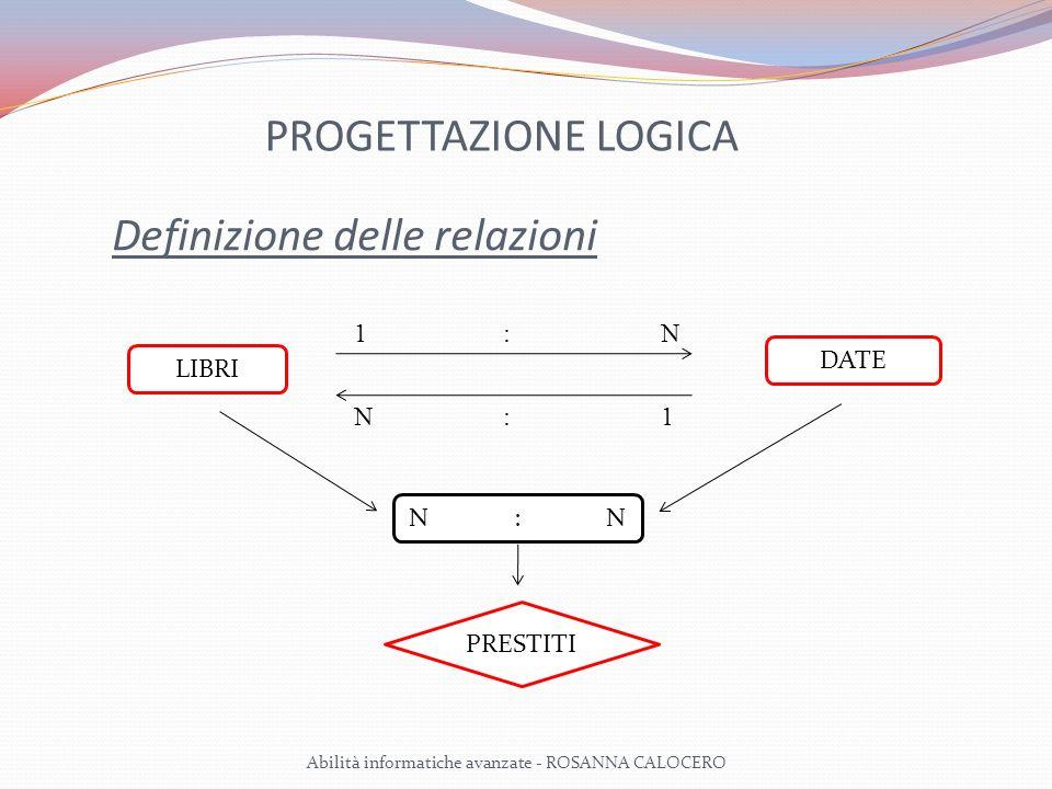 PROGETTAZIONE LOGICA Definizione delle relazioni Dalla relazione N : N deriva unulteriore entità (PRESTITI) i cui attributi saranno i seguenti: ID PRESTITO: codice univoco del prestito; CAMPO LINK ALLA TABELLA LIBRO: definisce il libro che è in prestito; CAMPO LINK ALLA TABELLA AMICO: definisce lamico che ha il prestito; DATA RESTITUZIONE PRESTITO: definisce la data di restituzione del prestito.