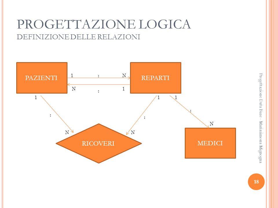 18 Progettazione Data Base - Mariasimona Mignogna PROGETTAZIONE LOGICA DEFINIZIONE DELLE RELAZIONI PAZIENTIREPARTI MEDICI RICOVERI 1N 1N 1 NN 11 N : :
