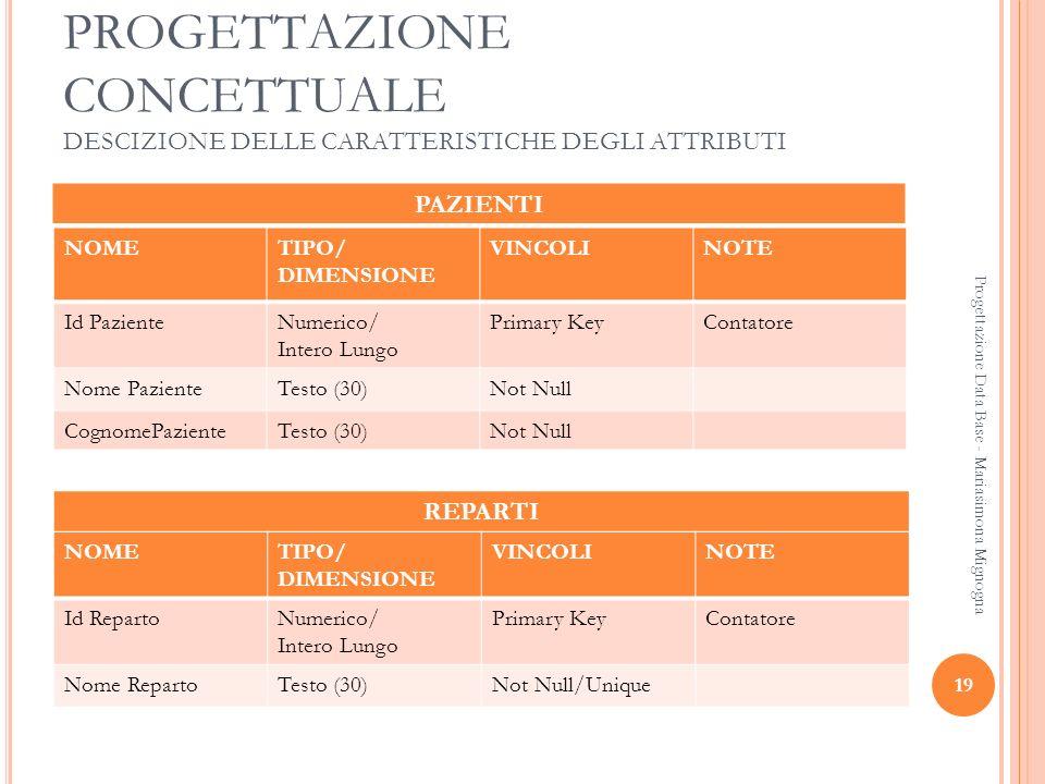 19 Progettazione Data Base - Mariasimona Mignogna PROGETTAZIONE CONCETTUALE DESCIZIONE DELLE CARATTERISTICHE DEGLI ATTRIBUTI PAZIENTI NOMETIPO/ DIMENS