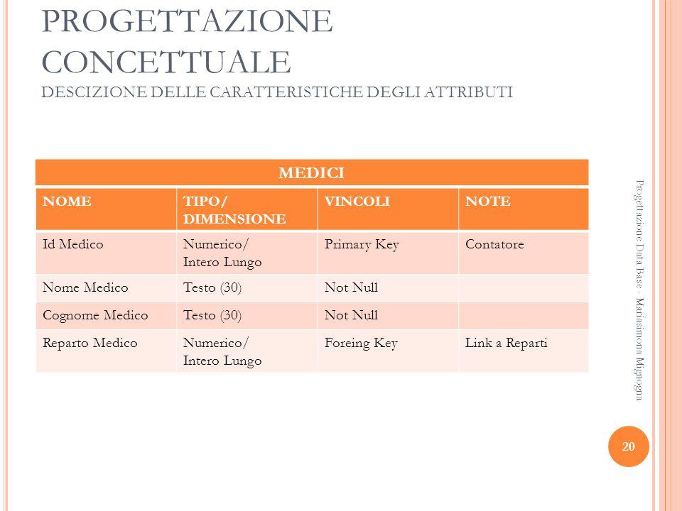 20 Progettazione Data Base - Mariasimona Mignogna PROGETTAZIONE CONCETTUALE DESCIZIONE DELLE CARATTERISTICHE DEGLI ATTRIBUTI MEDICI NOMETIPO/ DIMENSIO
