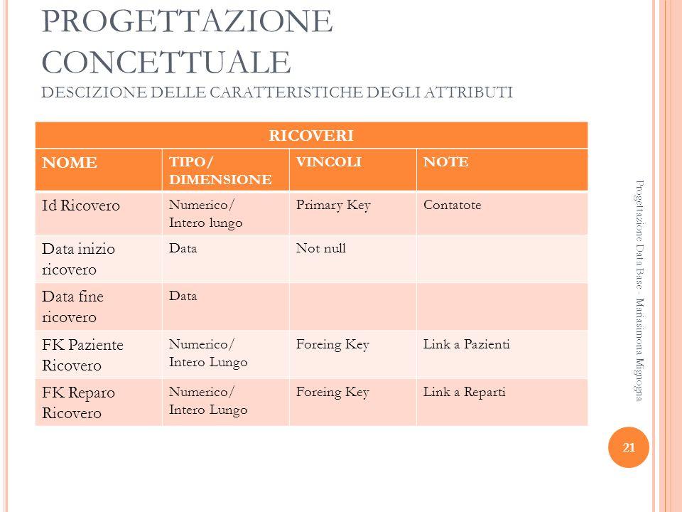 21 Progettazione Data Base - Mariasimona Mignogna PROGETTAZIONE CONCETTUALE DESCIZIONE DELLE CARATTERISTICHE DEGLI ATTRIBUTI RICOVERI NOME TIPO/ DIMEN