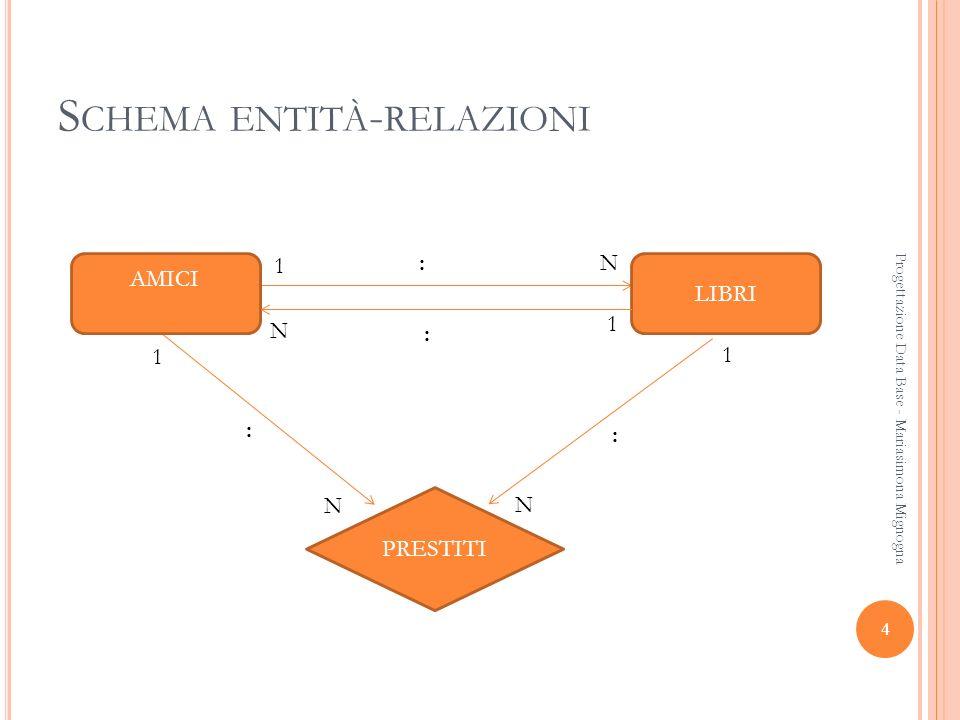 S CHEMA ENTITÀ - RELAZIONI AMICI LIBRI PRESTITI 1 N N N N 1 1 1 : : : : Progettazione Data Base - Mariasimona Mignogna 4