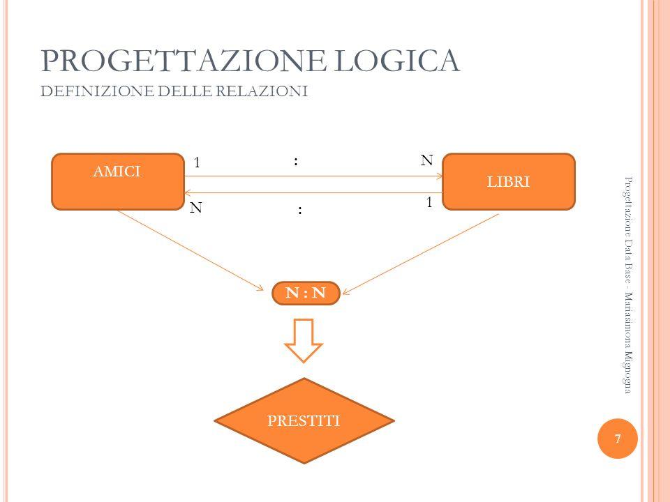 18 Progettazione Data Base - Mariasimona Mignogna PROGETTAZIONE LOGICA DEFINIZIONE DELLE RELAZIONI PAZIENTIREPARTI MEDICI RICOVERI 1N 1N 1 NN 11 N : : : : :