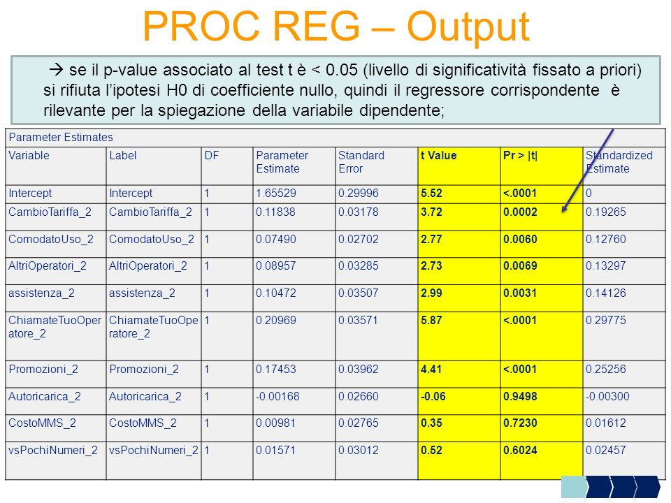 PROC REG – Output se il p-value associato al test t è < 0.05 (livello di significatività fissato a priori) si rifiuta lipotesi H0 di coefficiente null