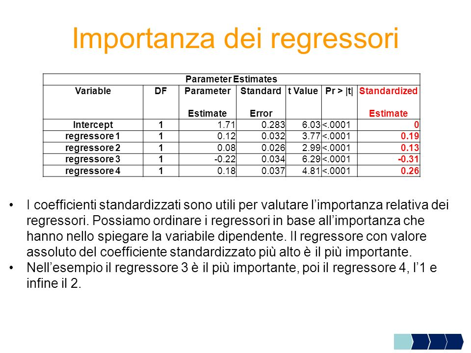 Importanza dei regressori Parameter Estimates VariableDFParameterStandardt ValuePr > |t|Standardized EstimateErrorEstimate Intercept11.710.2836.03<.00