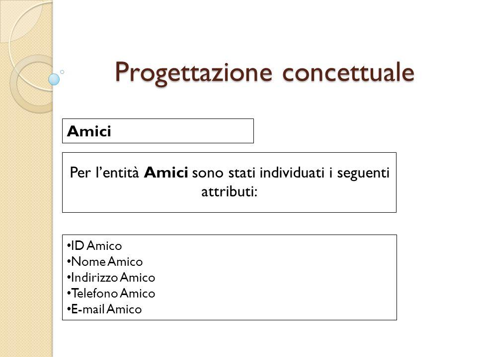 Progettazione concettuale Per lentità Amici sono stati individuati i seguenti attributi: Amici ID Amico Nome Amico Indirizzo Amico Telefono Amico E-mail Amico