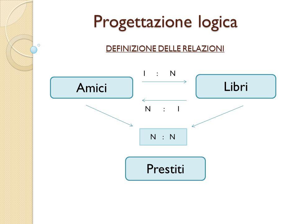 Progettazione logica DEFINIZIONE DELLE RELAZIONI Amici Libri Prestiti N : N 1 : N N : 1