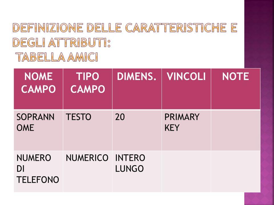 NOME CAMPO TIPO CAMPO DIMENS.VINCOLINOTE SOPRANN OME TESTO20PRIMARY KEY NUMERO DI TELEFONO NUMERICOINTERO LUNGO