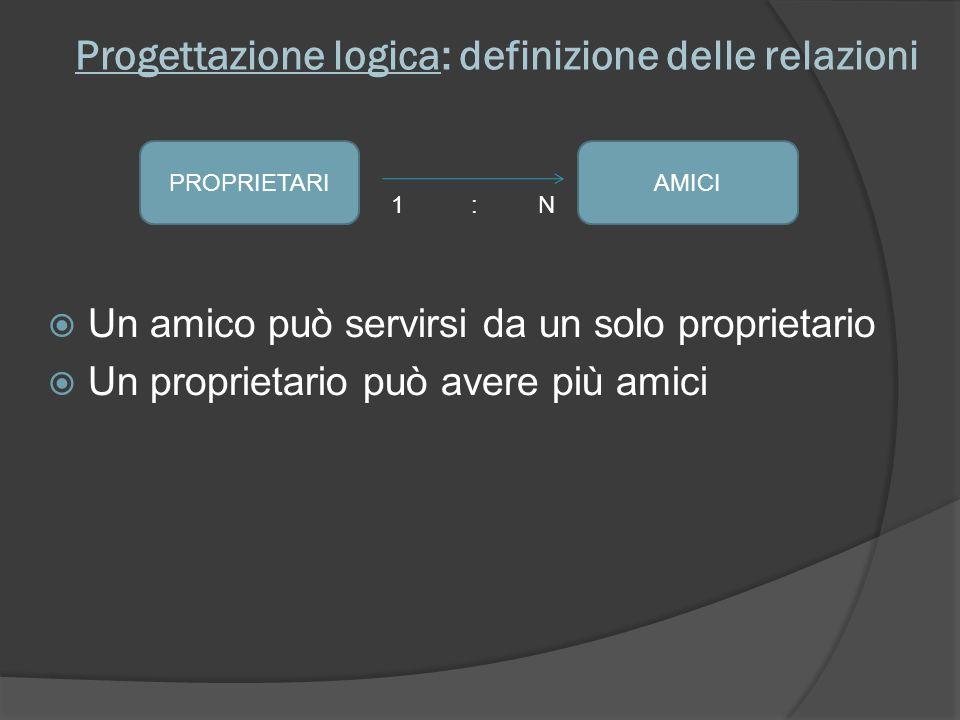 Progettazione logica: definizione delle relazioni Un amico può servirsi da un solo proprietario Un proprietario può avere più amici AMICIPROPRIETARI 1