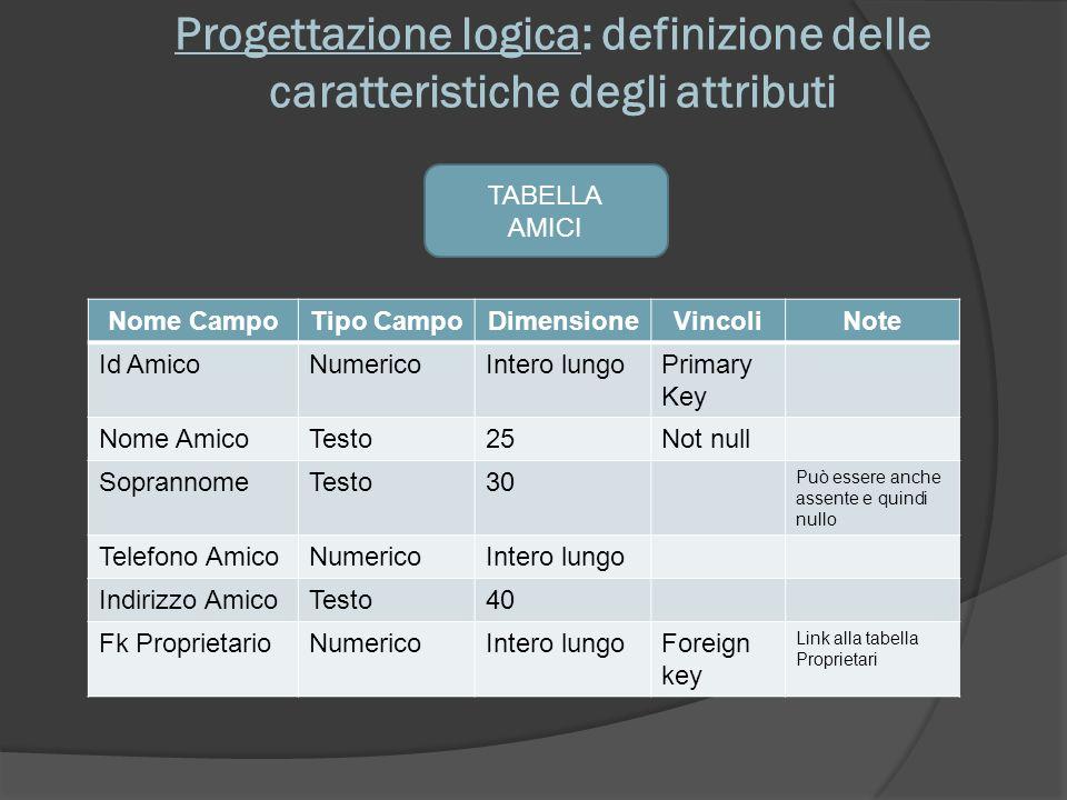 Progettazione logica: definizione delle caratteristiche degli attributi TABELLA AMICI Nome CampoTipo CampoDimensioneVincoliNote Id AmicoNumericoIntero