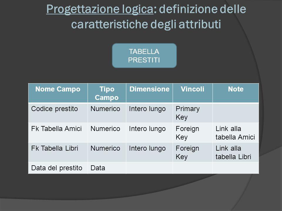Progettazione logica: definizione delle caratteristiche degli attributi TABELLA PRESTITI Nome CampoTipo Campo DimensioneVincoliNote Codice prestitoNum
