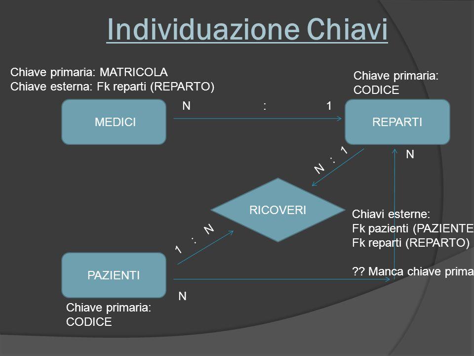 Individuazione Chiavi MEDICI PAZIENTI RICOVERI N : 1 N N 1 : N N : 1 REPARTI Chiave primaria: CODICE Chiavi esterne: Fk pazienti (PAZIENTE) Fk reparti