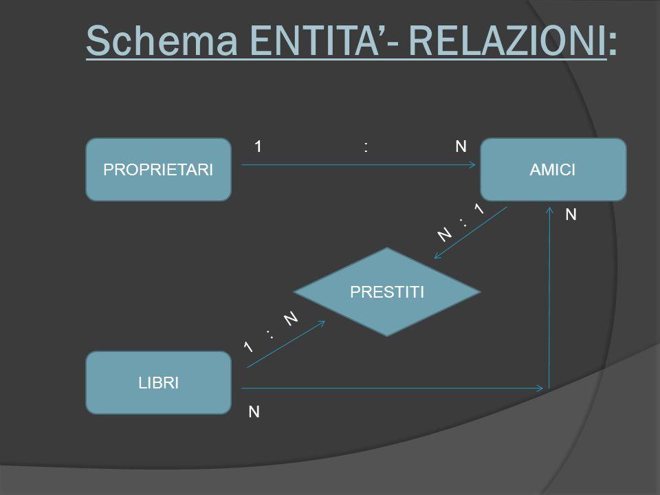 Schema ENTITA- RELAZIONI: PROPRIETARIAMICI LIBRI PRESTITI 1 : N N N N : 1