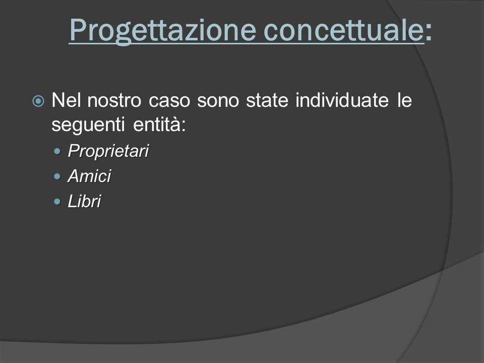 Progettazione concettuale: Nel nostro caso sono state individuate le seguenti entità: Proprietari Proprietari Amici Amici Libri Libri