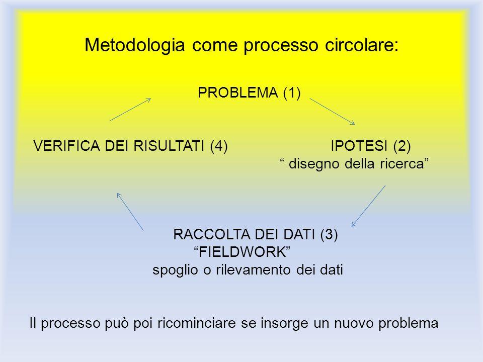 Metodologia come processo circolare: PROBLEMA (1) VERIFICA DEI RISULTATI (4) IPOTESI (2) disegno della ricerca RACCOLTA DEI DATI (3) FIELDWORK spoglio
