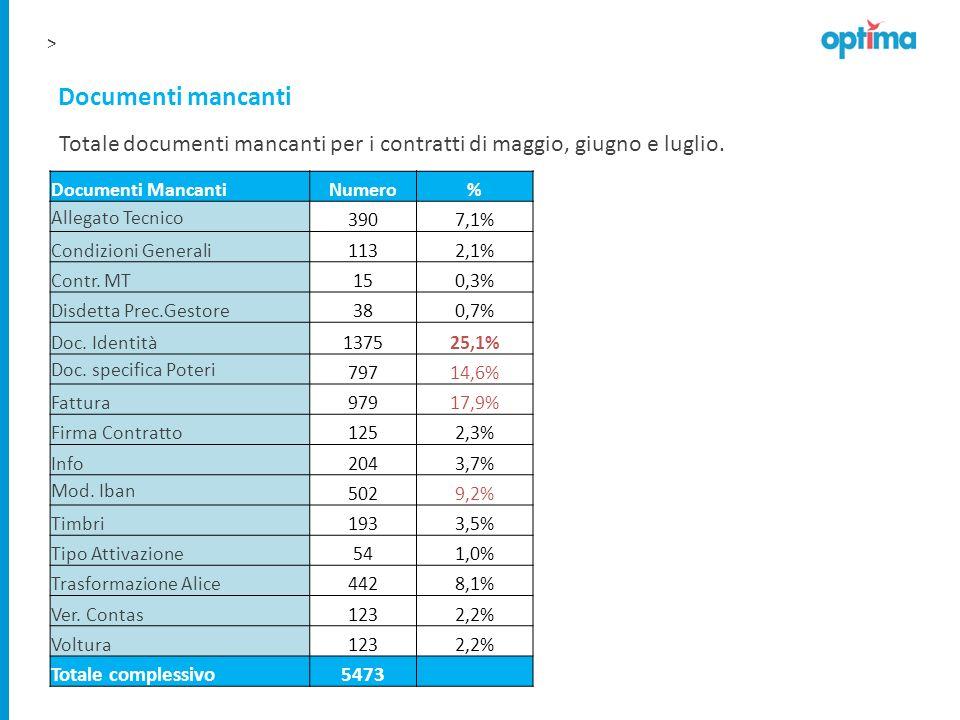 > Documenti mancanti Documenti MancantiNumero% Allegato Tecnico 3907,1% Condizioni Generali1132,1% Contr. MT150,3% Disdetta Prec.Gestore380,7% Doc. Id