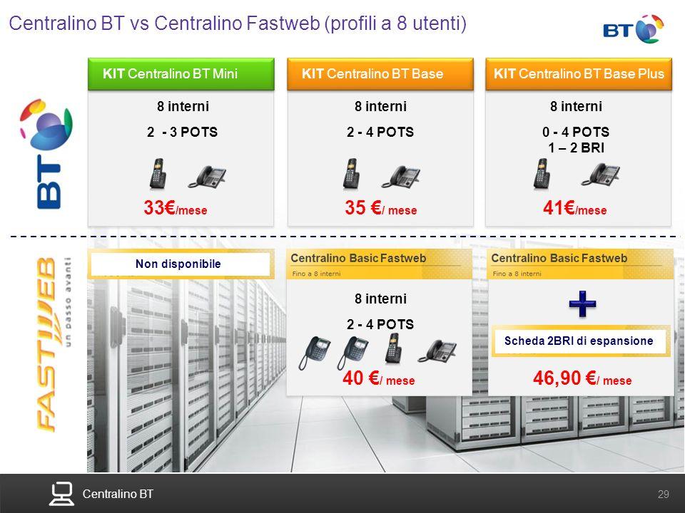 Centralino BT 29 Centralino BT vs Centralino Fastweb (profili a 8 utenti) KIT Centralino BT MiniKIT Centralino BT BaseKIT Centralino BT Base Plus 35 /