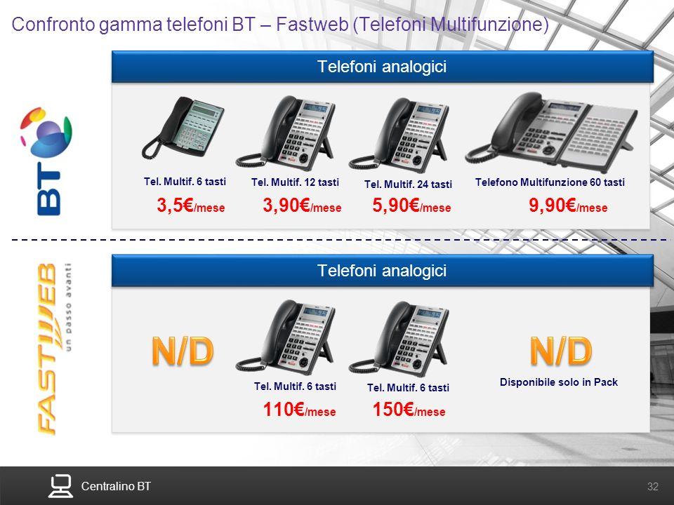 Centralino BT 32 Telefoni analogici Confronto gamma telefoni BT – Fastweb (Telefoni Multifunzione) Tel. Multif. 6 tasti Telefono Multifunzione 60 tast