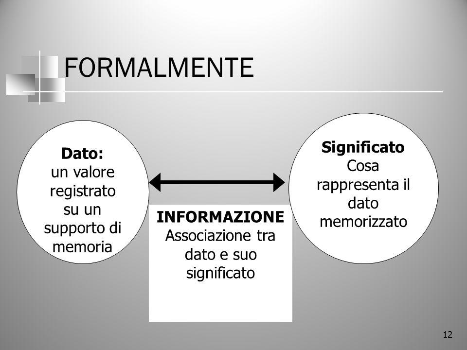 12 INFORMAZIONE Associazione tra dato e suo significato FORMALMENTE Dato: un valore registrato su un supporto di memoria Significato Cosa rappresenta