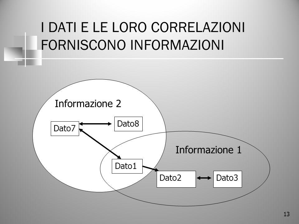 13 I DATI E LE LORO CORRELAZIONI FORNISCONO INFORMAZIONI Informazione 2 Informazione 1 Dato1 Dato2Dato3 Dato7 Dato8