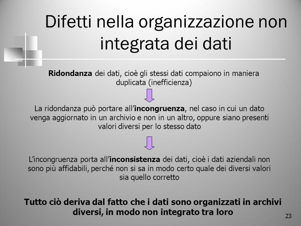 23 Difetti nella organizzazione non integrata dei dati Ridondanza dei dati, cioè gli stessi dati compaiono in maniera duplicata (inefficienza) Tutto c