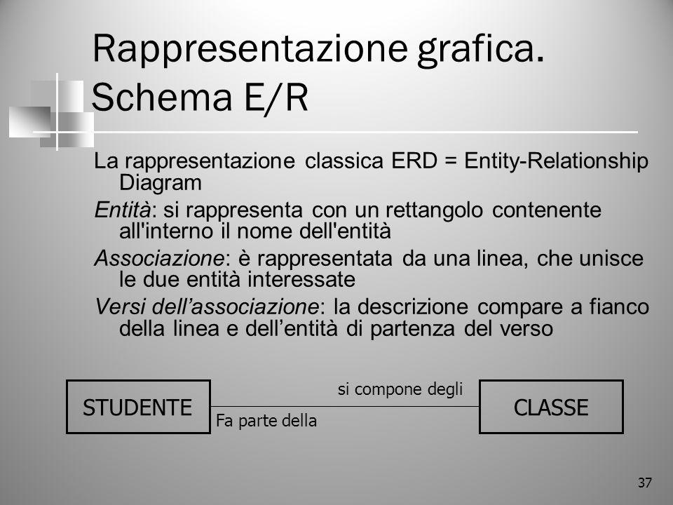 37 Rappresentazione grafica. Schema E/R La rappresentazione classica ERD = Entity-Relationship Diagram Entità: si rappresenta con un rettangolo conten