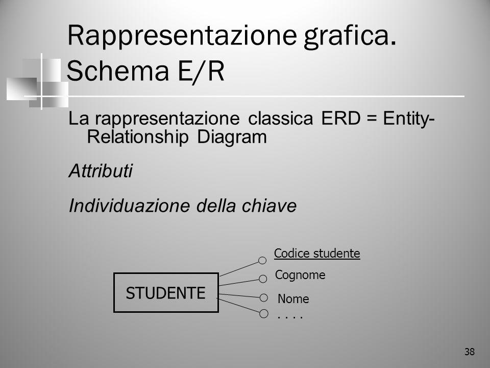 38 Rappresentazione grafica. Schema E/R La rappresentazione classica ERD = Entity- Relationship Diagram Attributi Individuazione della chiave STUDENTE