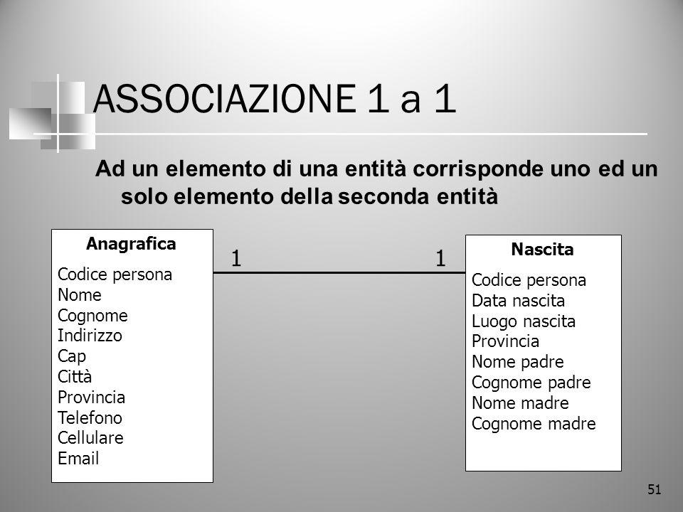 51 ASSOCIAZIONE 1 a 1 Ad un elemento di una entità corrisponde uno ed un solo elemento della seconda entità Anagrafica Codice persona Nome Cognome Ind