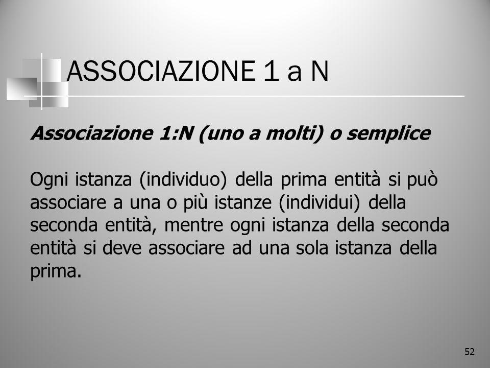 52 ASSOCIAZIONE 1 a N Associazione 1:N (uno a molti) o semplice Ogni istanza (individuo) della prima entità si può associare a una o più istanze (indi