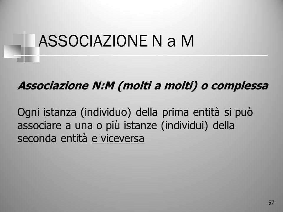 57 ASSOCIAZIONE N a M Associazione N:M (molti a molti) o complessa Ogni istanza (individuo) della prima entità si può associare a una o più istanze (i